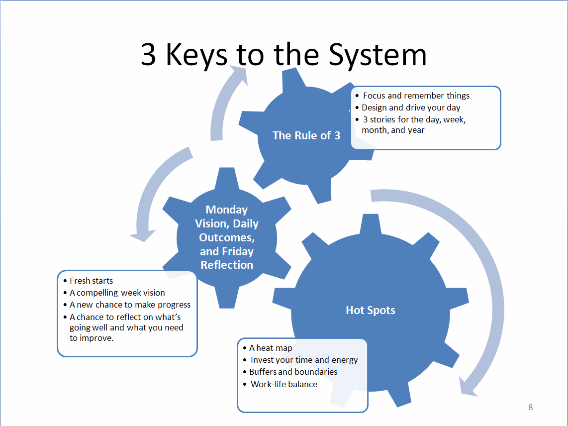 image:Poster - 3 Keys to the System.png