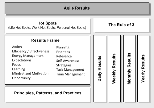 image: Conceptual Framework for Agile Results.png