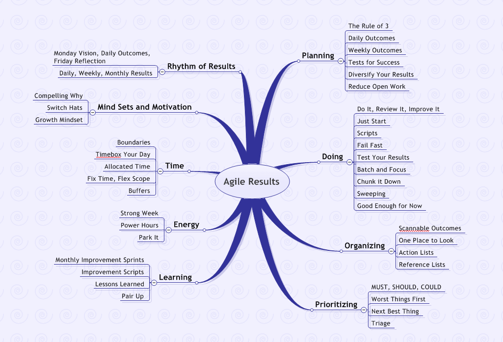image:Agile Results - Practices Map.png